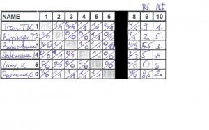 Ergebnis-Tabelle Osterblitzturnier vom 05.04.2012
